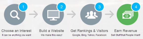 4 Steps to build an online business
