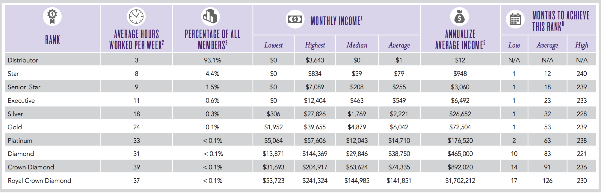 Young Living Income Disclosure